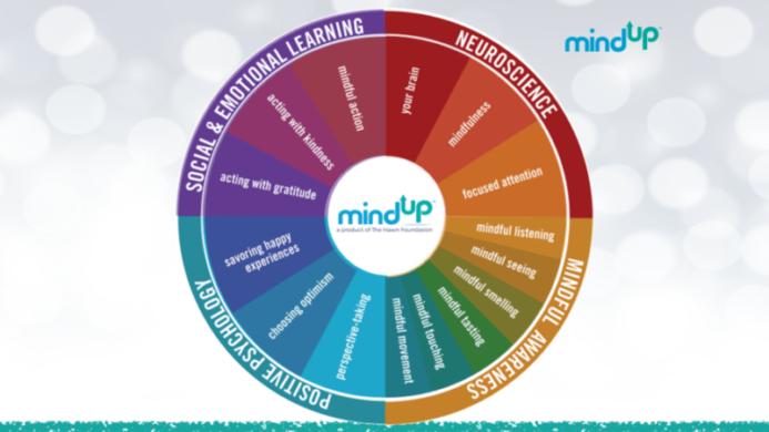 La Mindfulness a scuola